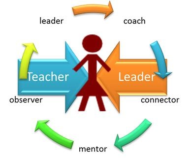 Teacher Leadership Graphic