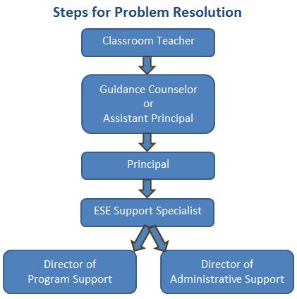 Flow chart indicating the order of who to contact to seek help solving a problem with your child's IEP process.