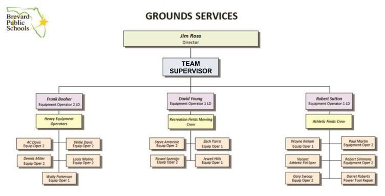 Grounds Team