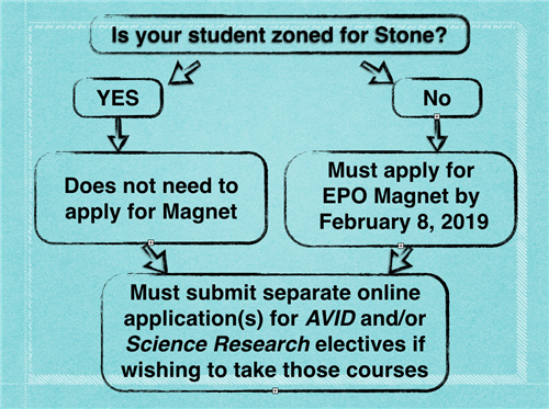 zoning specifics for stone